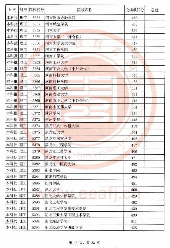 2020年福建理工本科批最低投档线(全)