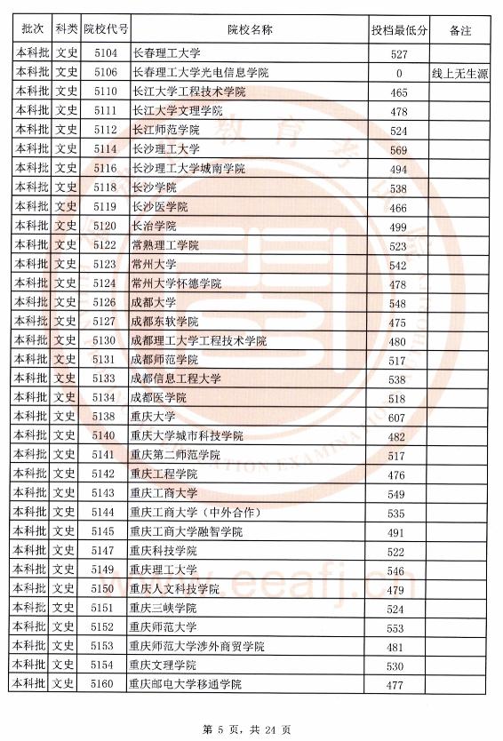 2020年福建文史本科批最低投档线(全)